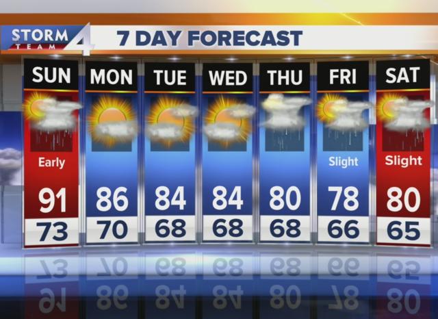 Heat advisory runs until 7 p.m. Sunday