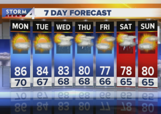 Monday will be less humid, still very warm