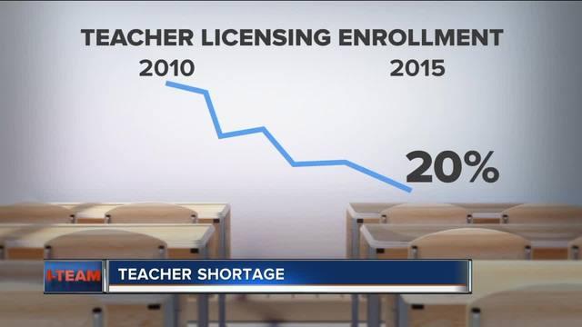 Wisconsin Faces Concerning Teacher Shortage