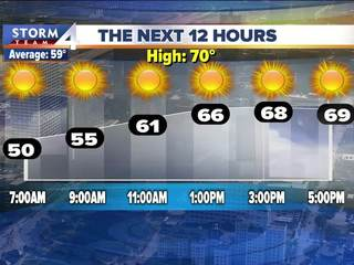 A beautiful fall day Tuesday, highs in the 60s