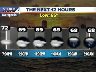 Scattered showers continue this weekend