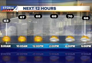 Showers, more humidity to start the week